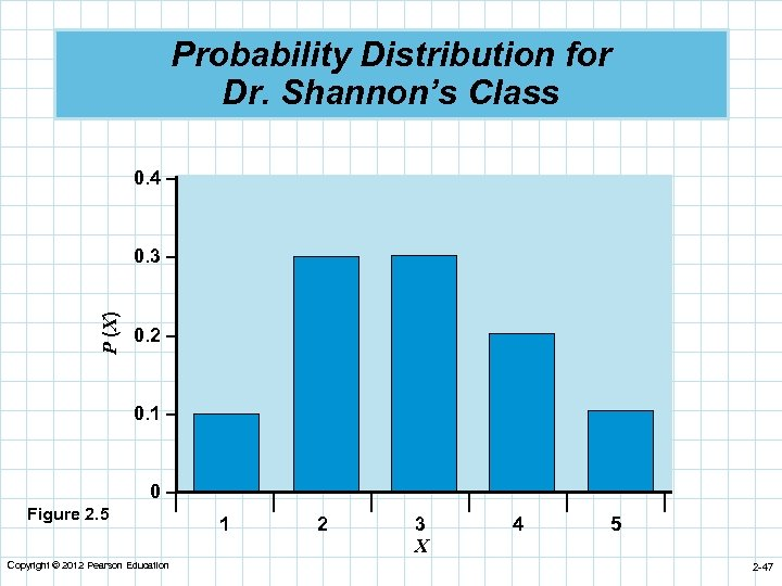 Probability Distribution for Dr. Shannon's Class 0. 4 – P (X) 0. 3 –