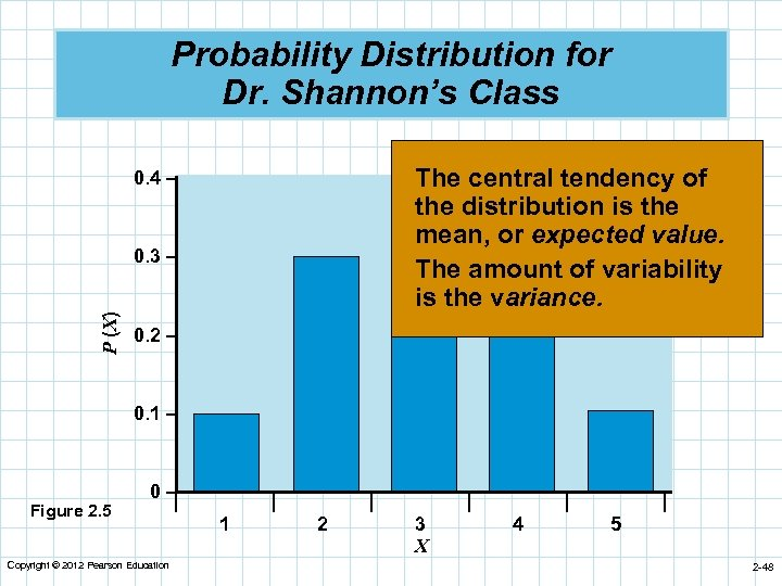 Probability Distribution for Dr. Shannon's Class The central tendency of the distribution is the