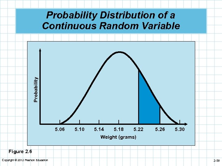 Probability Distribution of a Continuous Random Variable | 5. 06 | 5. 10 |