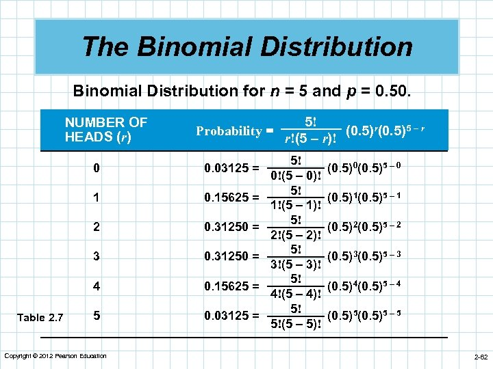 The Binomial Distribution for n = 5 and p = 0. 50. NUMBER OF