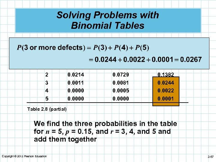 Solving Problems with Binomial Tables n 5 r 0 1 2 3 4 5