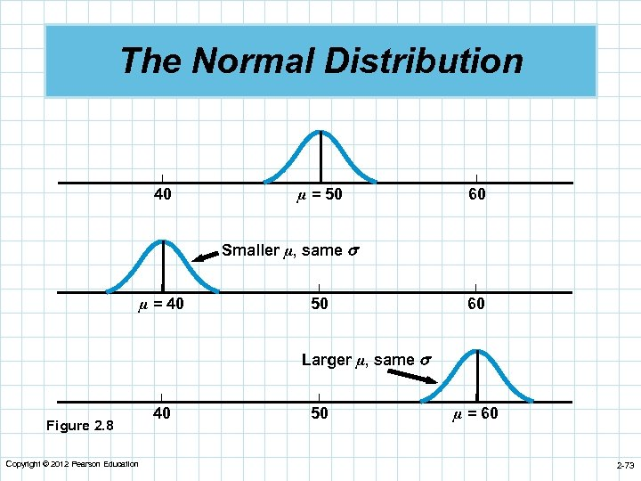 The Normal Distribution | | | 40 µ = 50 60 Smaller µ, same