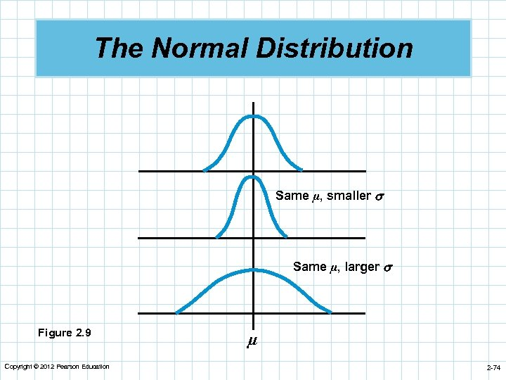 The Normal Distribution Same µ, smaller Same µ, larger Figure 2. 9 Copyright ©