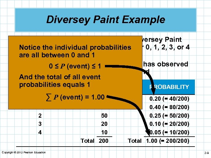 Diversey Paint Example n Demand for white latex paint at Diversey Paint and the
