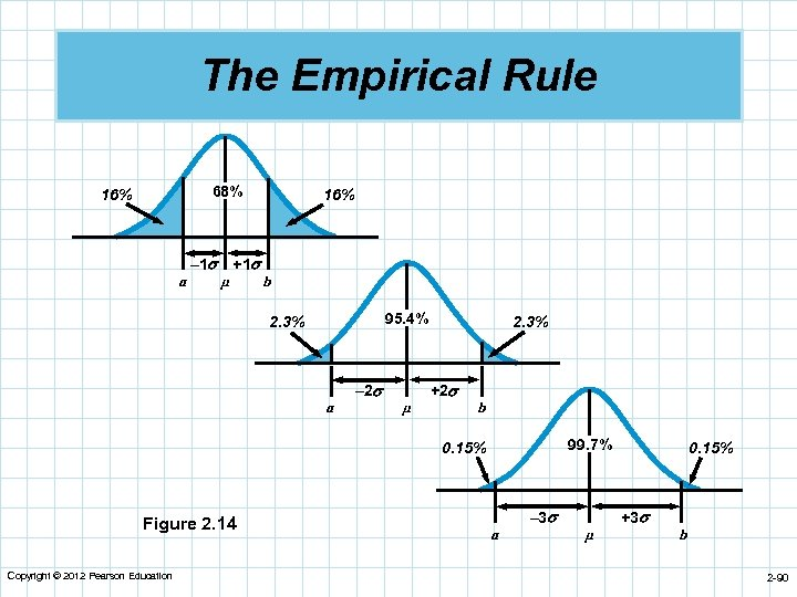 The Empirical Rule 68% 16% a – 1 µ +1 16% b 95. 4%