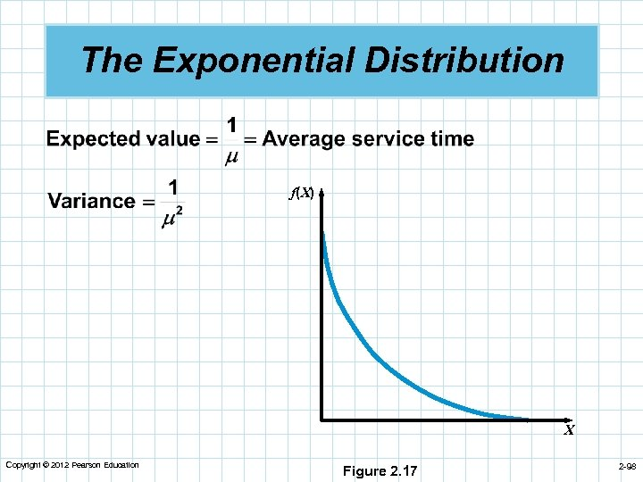 The Exponential Distribution f(X) X Copyright © 2012 Pearson Education Figure 2. 17 2