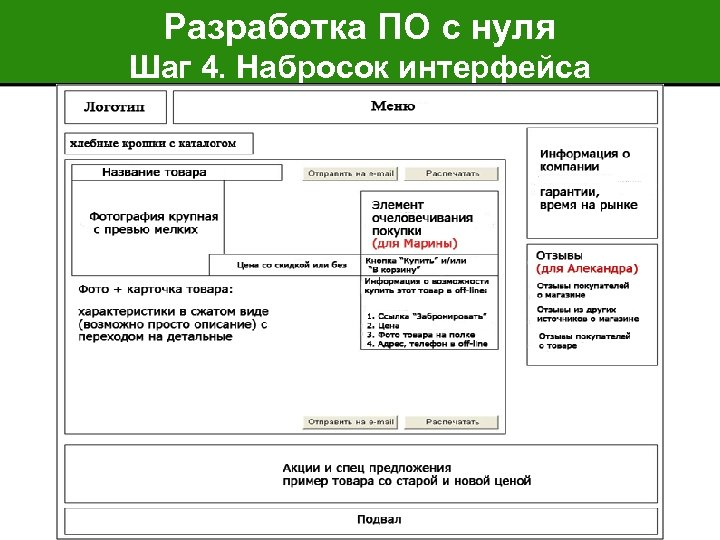 Разработка ПО с нуля Шаг 4. Набросок интерфейса