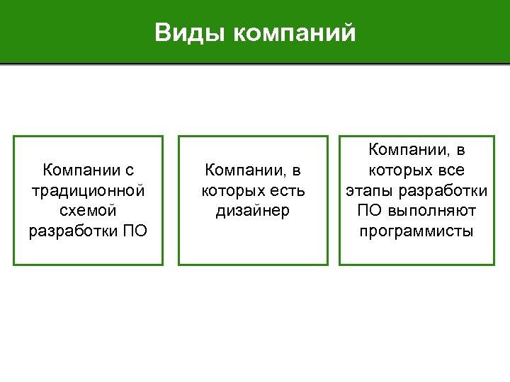 Виды компаний Компании с традиционной схемой разработки ПО Компании, в которых есть дизайнер Компании,