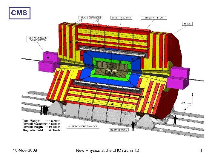 CMS 10 -Nov-2008 New Physics at the LHC (Schmitt) 4