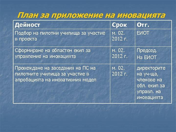План за приложение на иновацията Дейност Срок Отг. Подбор на пилотни училища за участие
