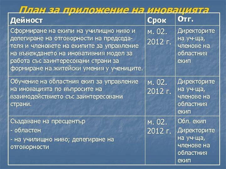 План за приложение на иновацията Срок м. 02. 2012 г. Отг. Обучение на областния