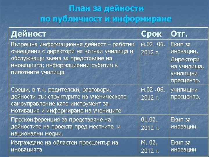 План за дейности по публичност и информиране Дейност Срок Отг. Вътрешна информационна дейност –