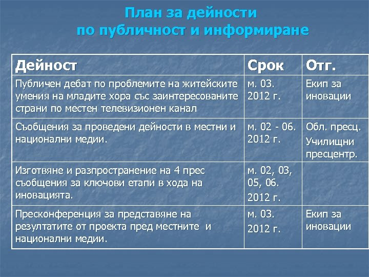 План за дейности по публичност и информиране Дейност Срок Публичен дебат по проблемите на