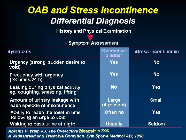 OAB and Stress Incontinence Differential Diagnosis History and Physical Examination Symptom Assessment Overactive bladder