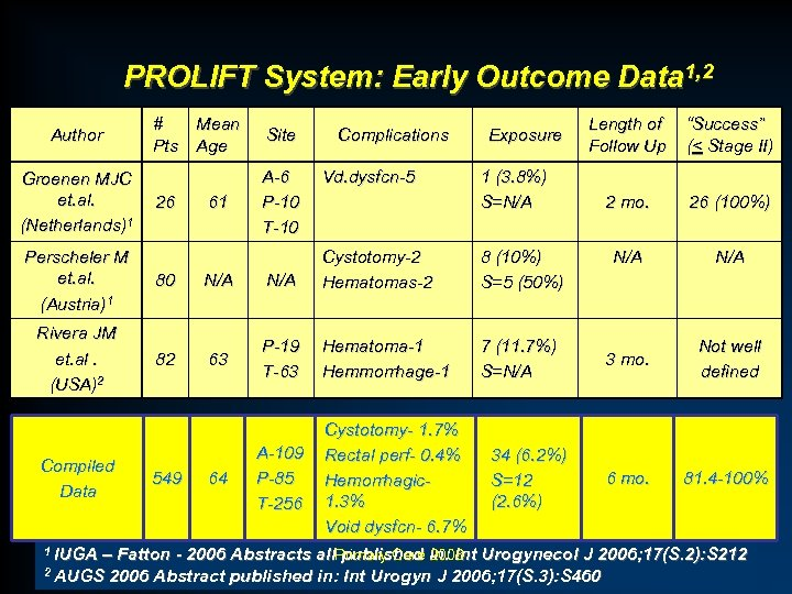 PROLIFT System: Early Outcome Data 1, 2 Author Groenen MJC et. al. (Netherlands)1 #