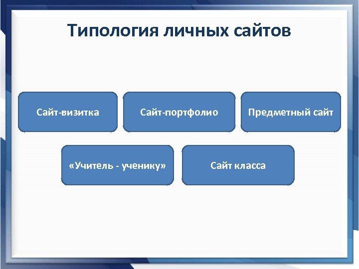 Типология личных сайтов Сайт-визитка Сайт-портфолио «Учитель - ученику» Предметный сайт Сайт класса