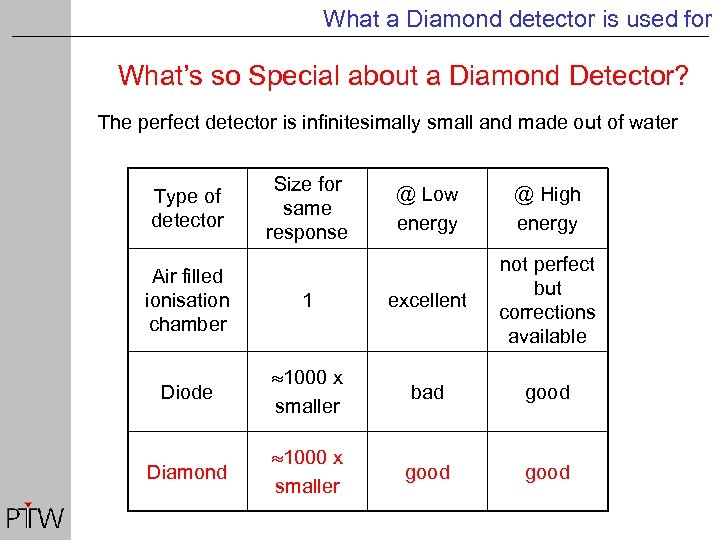 What a Diamond detector is used for What's so Special about a Diamond Detector?