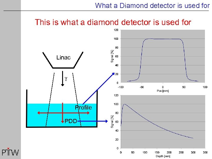 What a Diamond detector is used for This is what a diamond detector is