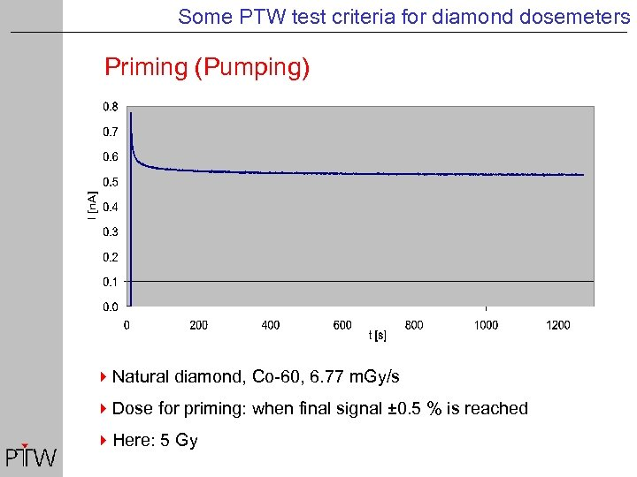 Some PTW test criteria for diamond dosemeters Priming (Pumping) 4 Natural diamond, Co-60, 6.
