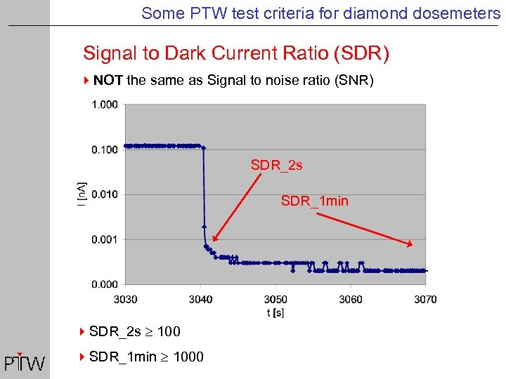 Some PTW test criteria for diamond dosemeters Signal to Dark Current Ratio (SDR) 4