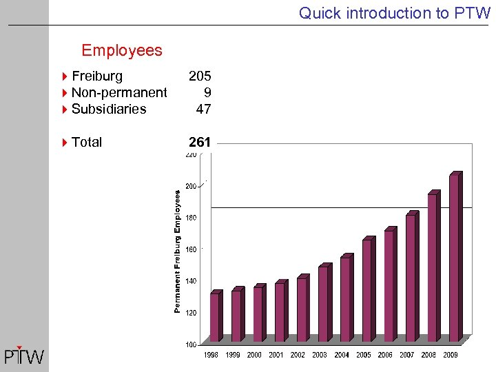 Quick introduction to PTW Employees 4 Freiburg 4 Non-permanent 4 Subsidiaries 205 9 47