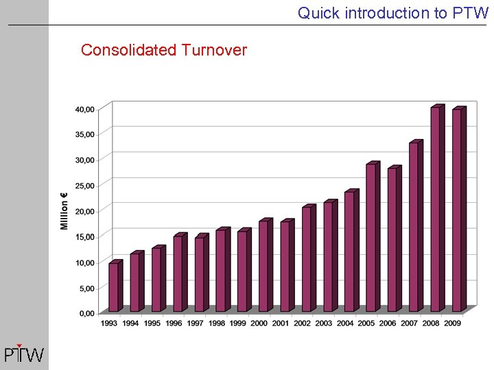 Quick introduction to PTW Consolidated Turnover