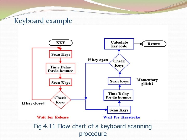 Keyboard example Fig 4. 11 Flow chart of a keyboard scanning procedure