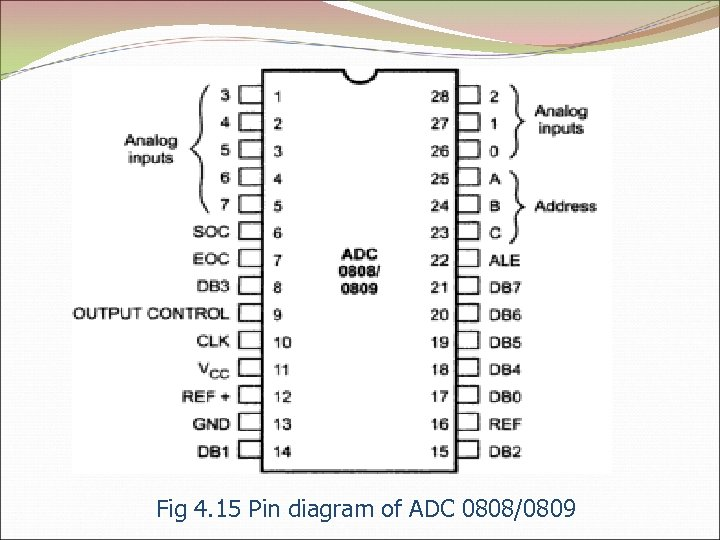 Fig 4. 15 Pin diagram of ADC 0808/0809
