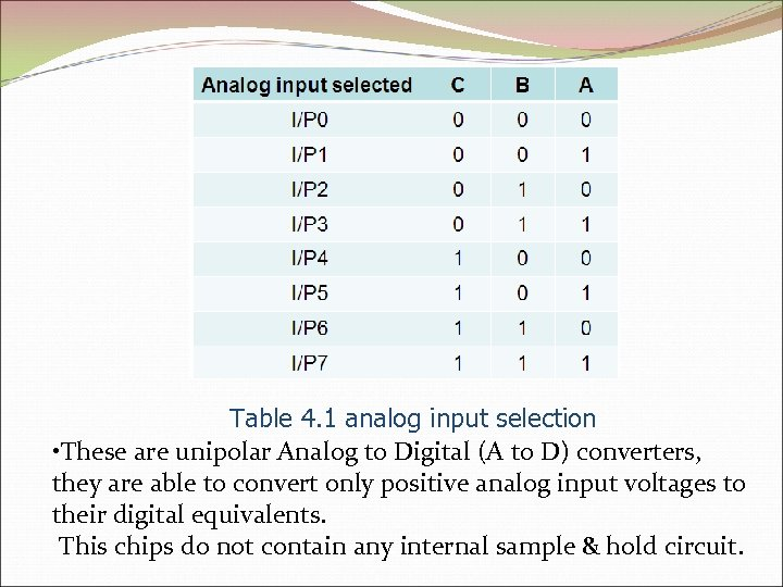 Table 4. 1 analog input selection • These are unipolar Analog to Digital (A