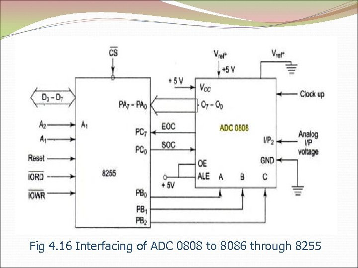 Fig 4. 16 Interfacing of ADC 0808 to 8086 through 8255