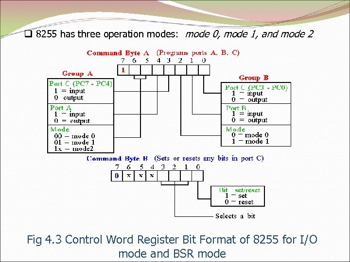 q 8255 has three operation modes: mode 0, mode 1, and mode 2 Fig