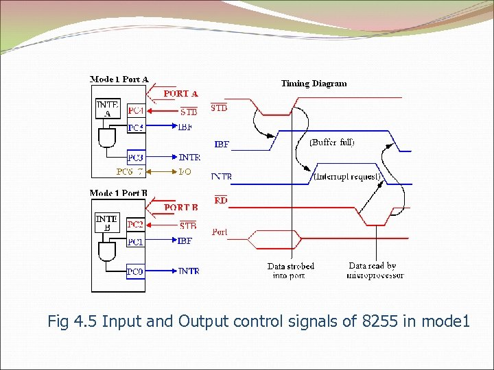 Fig 4. 5 Input and Output control signals of 8255 in mode 1