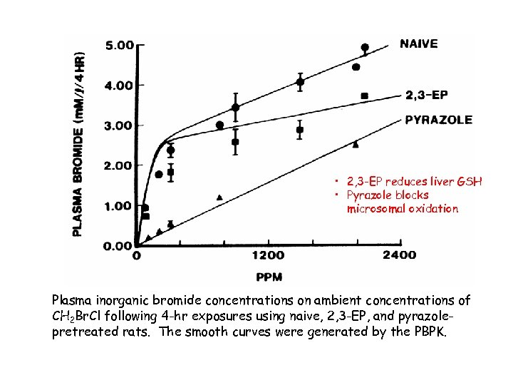• 2, 3 -EP reduces liver GSH • Pyrazole blocks microsomal oxidation Plasma