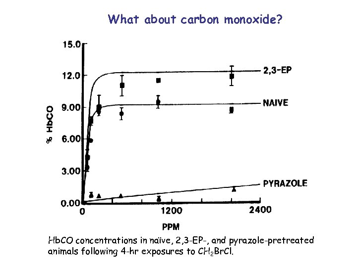 What about carbon monoxide? Hb. CO concentrations in naïve, 2, 3 -EP-, and pyrazole-pretreated