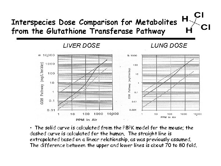 Interspecies Dose Comparison for Metabolites from the Glutathione Transferase Pathway LIVER DOSE LUNG DOSE