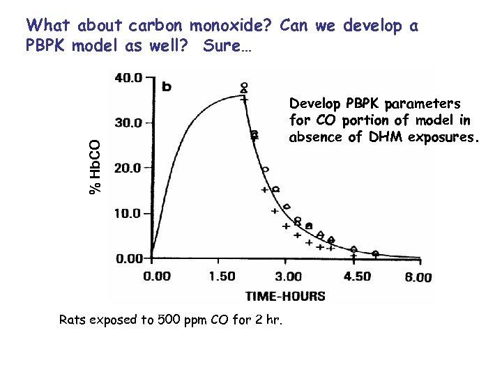 % Hb. CO What about carbon monoxide? Can we develop a PBPK model as