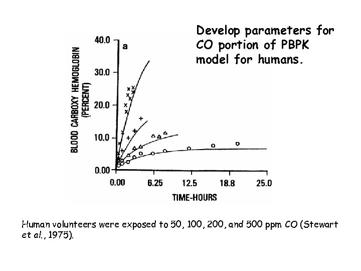 Develop parameters for CO portion of PBPK model for humans. Human volunteers were exposed
