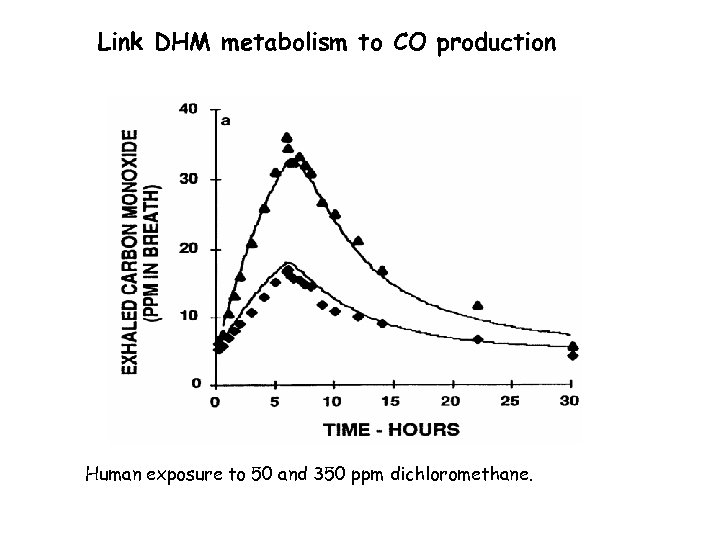 Link DHM metabolism to CO production Human exposure to 50 and 350 ppm dichloromethane.