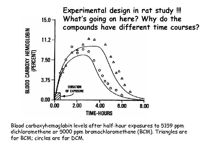 Experimental design in rat study !!! What's going on here? Why do the compounds