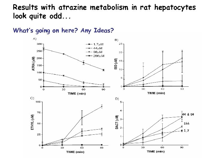 Results with atrazine metabolism in rat hepatocytes look quite odd. . . What's going
