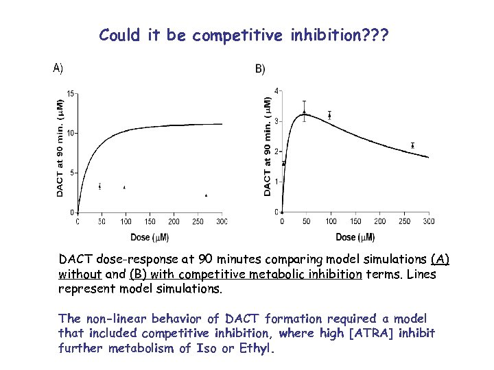 Could it be competitive inhibition? ? ? DACT dose-response at 90 minutes comparing model