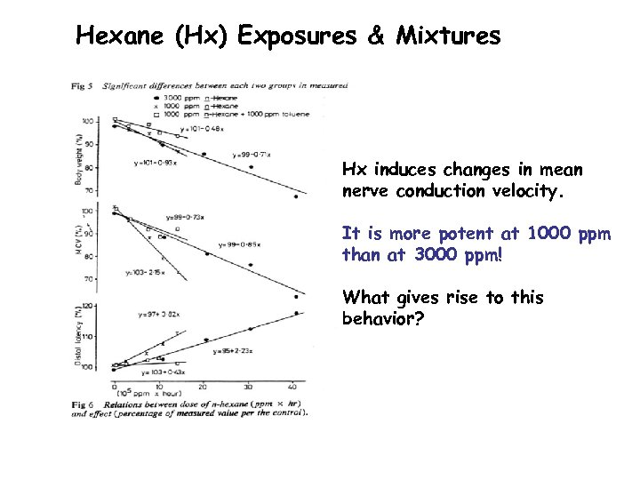 Hexane (Hx) Exposures & Mixtures Hx induces changes in mean nerve conduction velocity. It