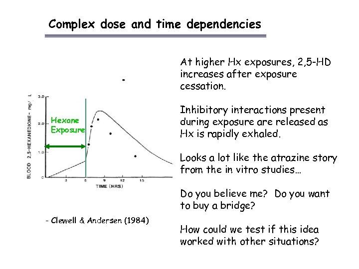 Complex dose and time dependencies At higher Hx exposures, 2, 5 -HD increases after
