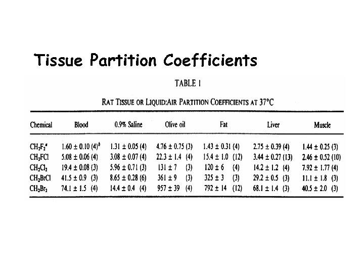 Tissue Partition Coefficients