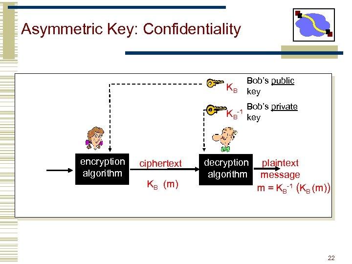 Asymmetric Key: Confidentiality KB Bob's public key Bob's private KB-1 key encryption algorithm ciphertext