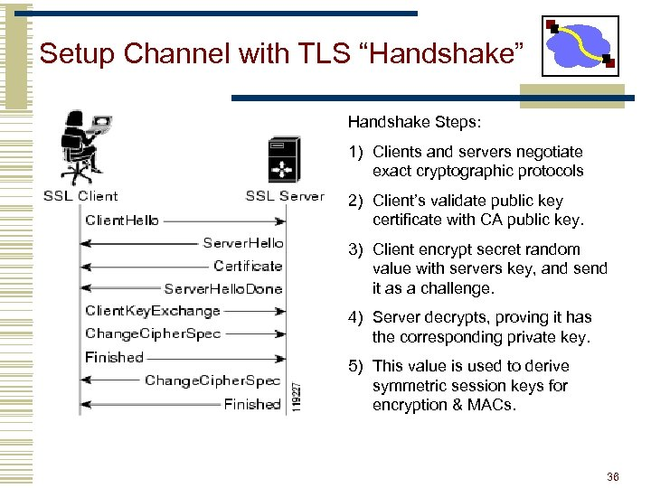 """Setup Channel with TLS """"Handshake"""" Handshake Steps: 1) Clients and servers negotiate exact cryptographic"""