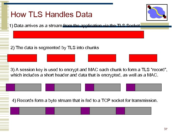 How TLS Handles Data 1) Data arrives as a stream from the application via