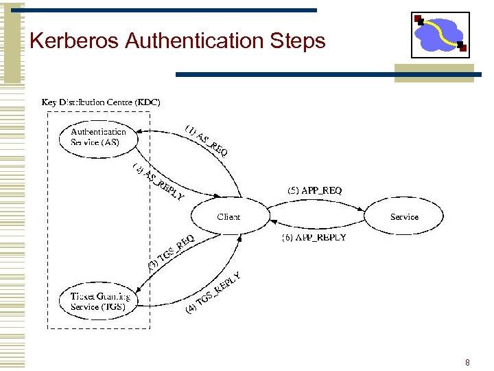 Kerberos Authentication Steps TGS Kerberos TGT Service TKT Client Service REQ Server 8