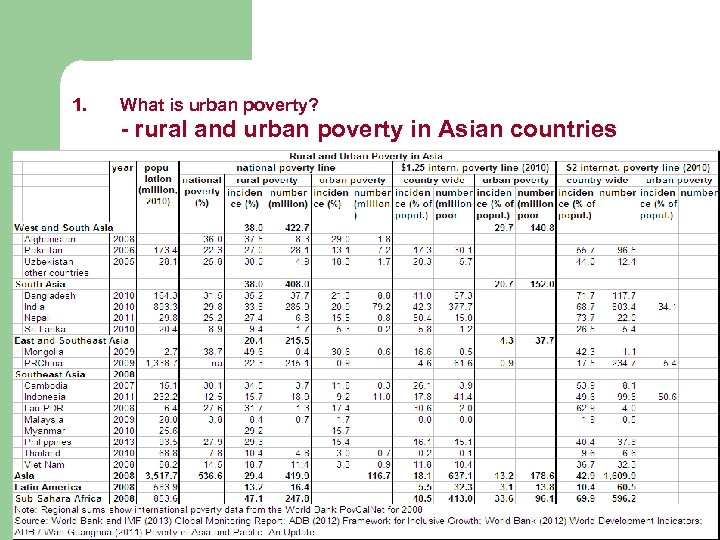 1. What is urban poverty? - rural and urban poverty in Asian countries 6