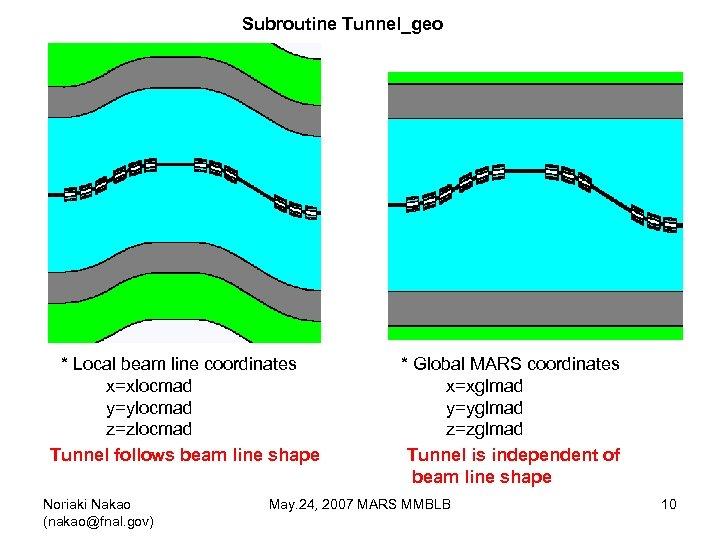 Subroutine Tunnel_geo * Local beam line coordinates x=xlocmad y=ylocmad z=zlocmad Tunnel follows beam line